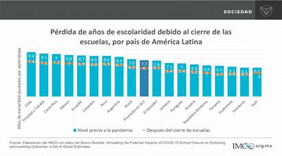 Simulación del cambio en años de escolaridad ajustados por el aprendizaje, nivel previo y escenario pesimista de cierre de escuelas, por país.